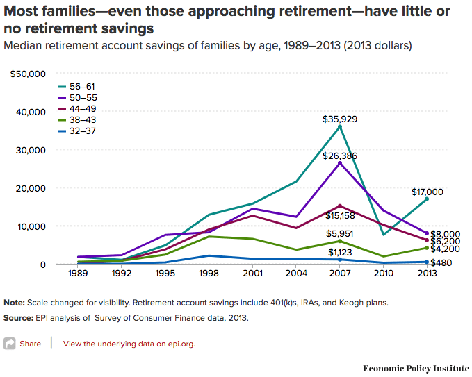 median retirement elkins
