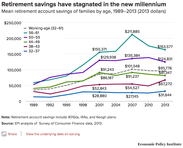 Retirement savings have stagnated in the new millennium