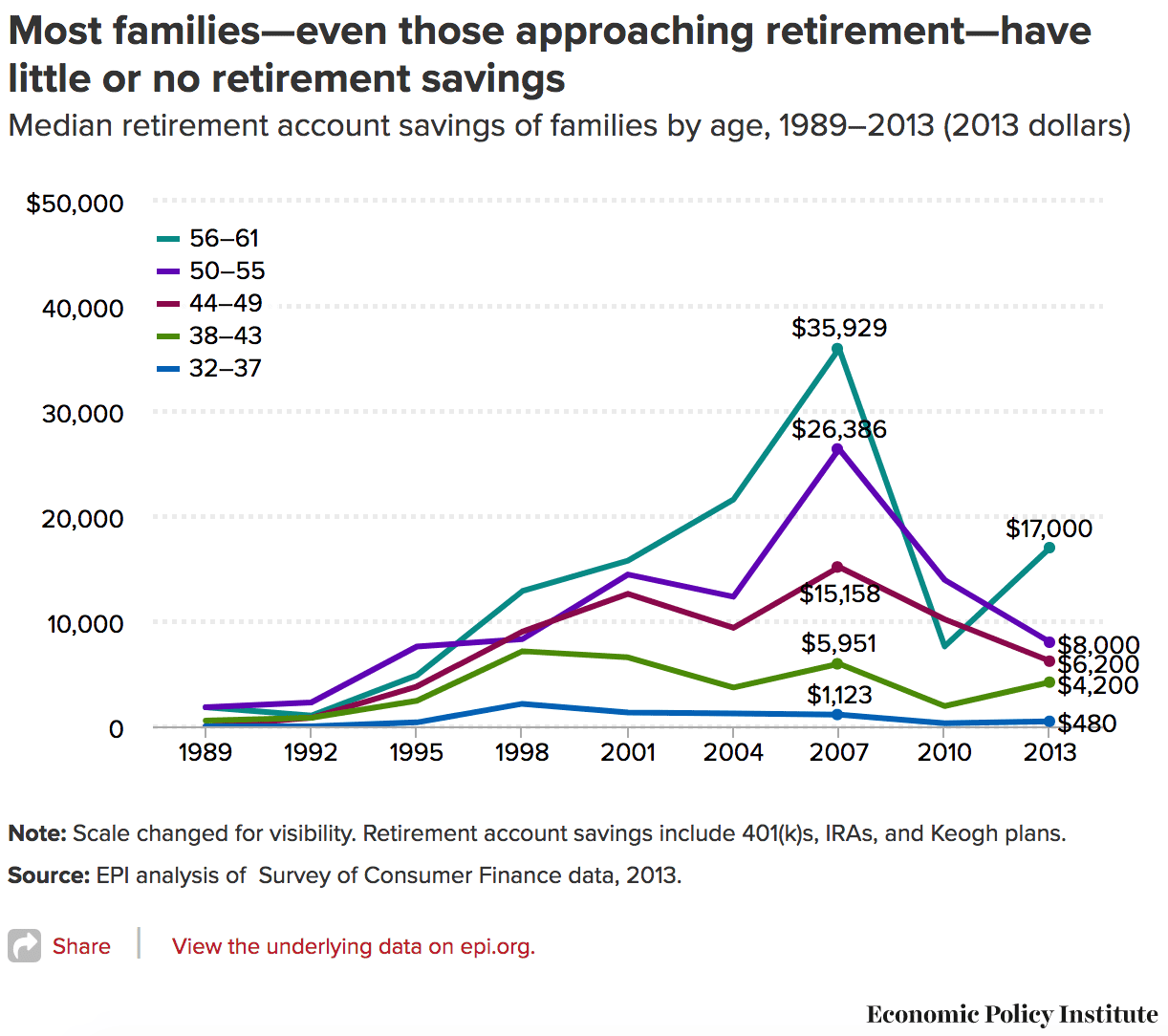 How much the average family has saved for retirement at every age
