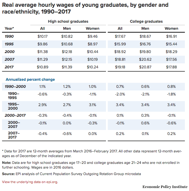 Real average hourly wages of young graduates