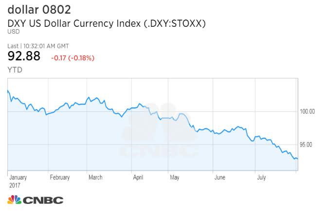 Dollar chart Cox