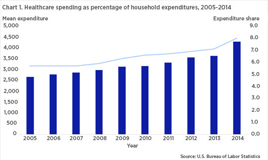 Healthcare spending as percentage of household expenditures