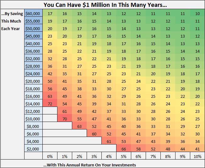 Chart asset: Millionaire chart Four Pillar Freedom