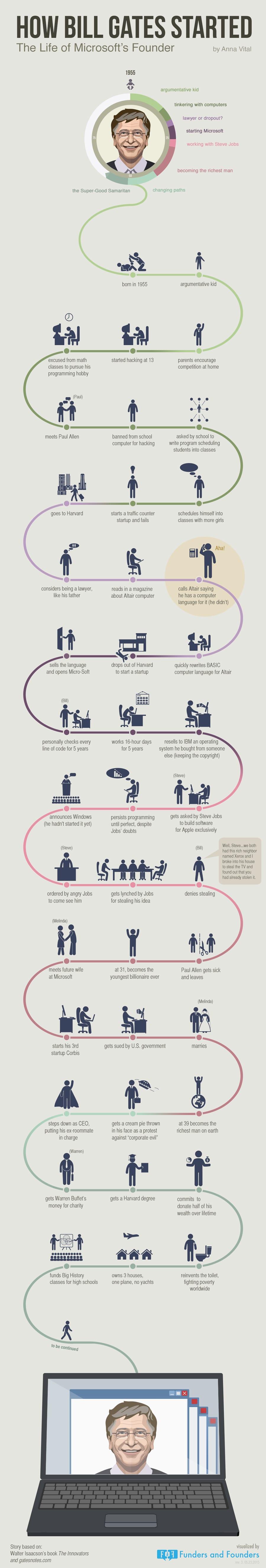 Bill Gates infographic