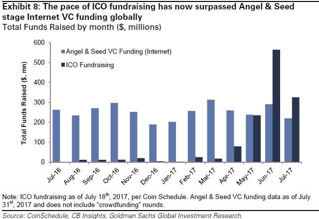 Goldman ICO chart