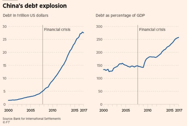 China's Debt Explosion chart 170815