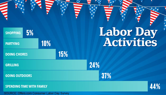 labor day chart DICKLER 082917 EC