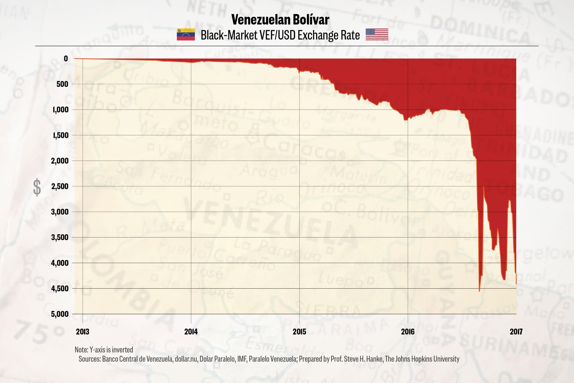 ONE TIME USE: Venezuelan Bolivar chart
