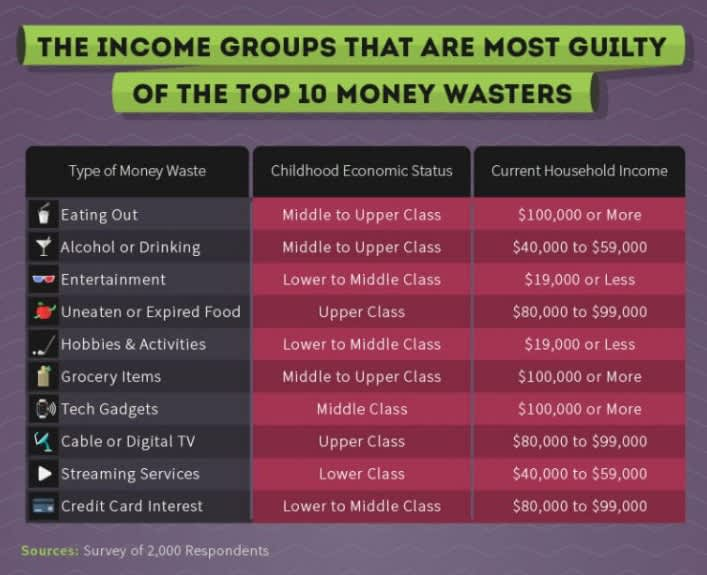 The income groups that are most guilty of the top 10 money-wasters. Source: Hloom