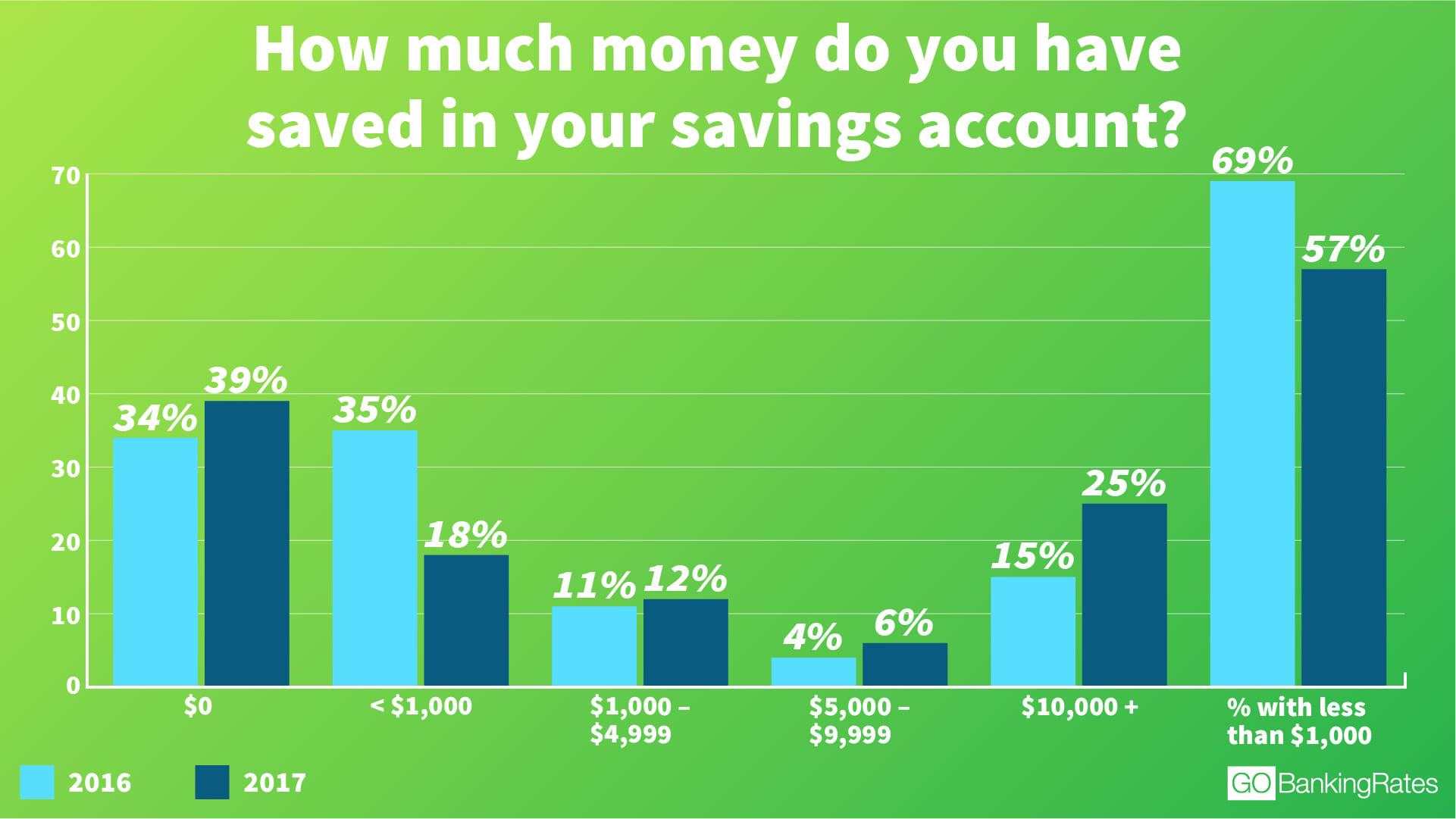 How much Americans have in their savings accounts