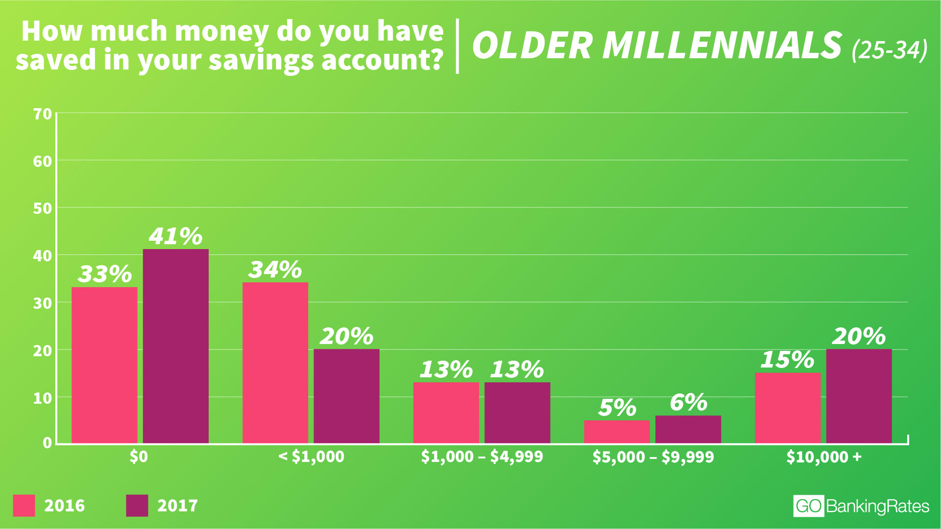 Chart asset: GBR older millennials savings