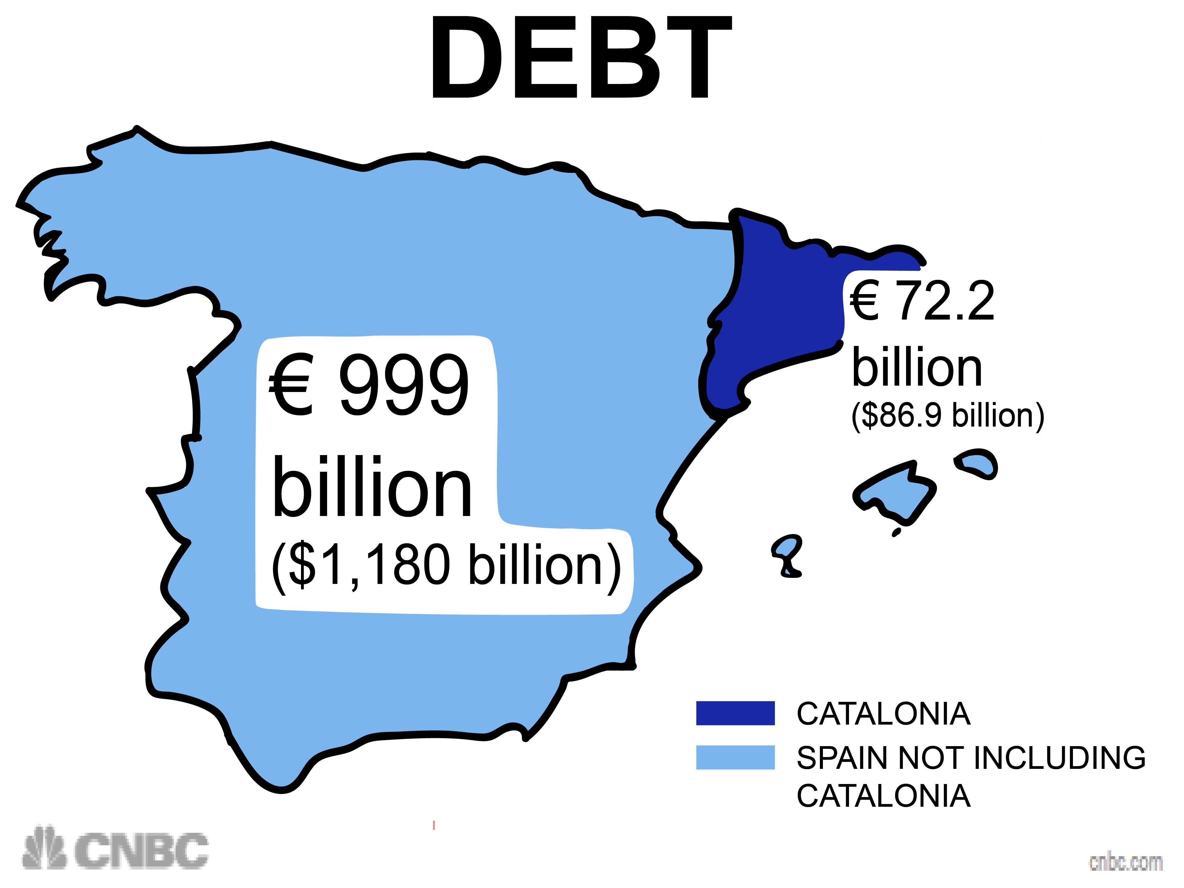 Debt Catalonia