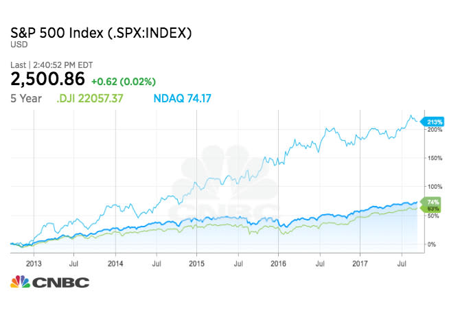 three indices chart OBRIEN