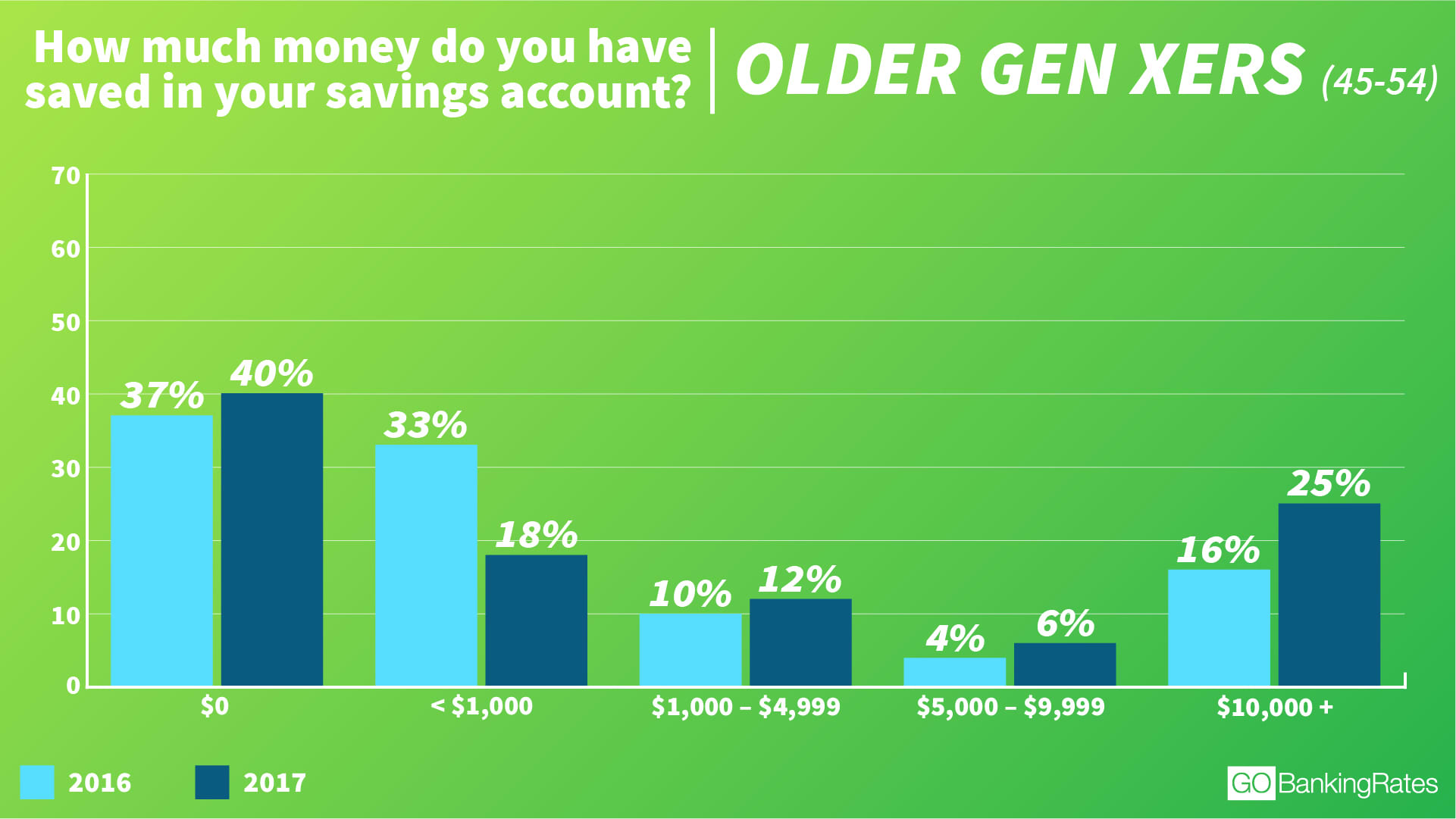 Chart asset: GBR older gen xers savings