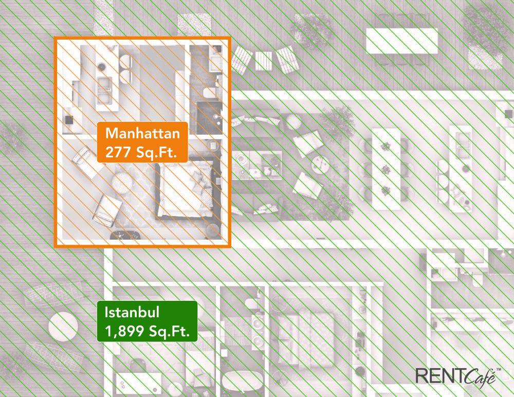 Chart Asset Rentcafe Apartment Size
