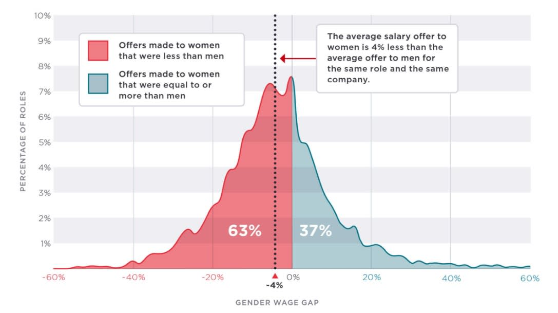 Hired: Men earn more than women. Source Hired