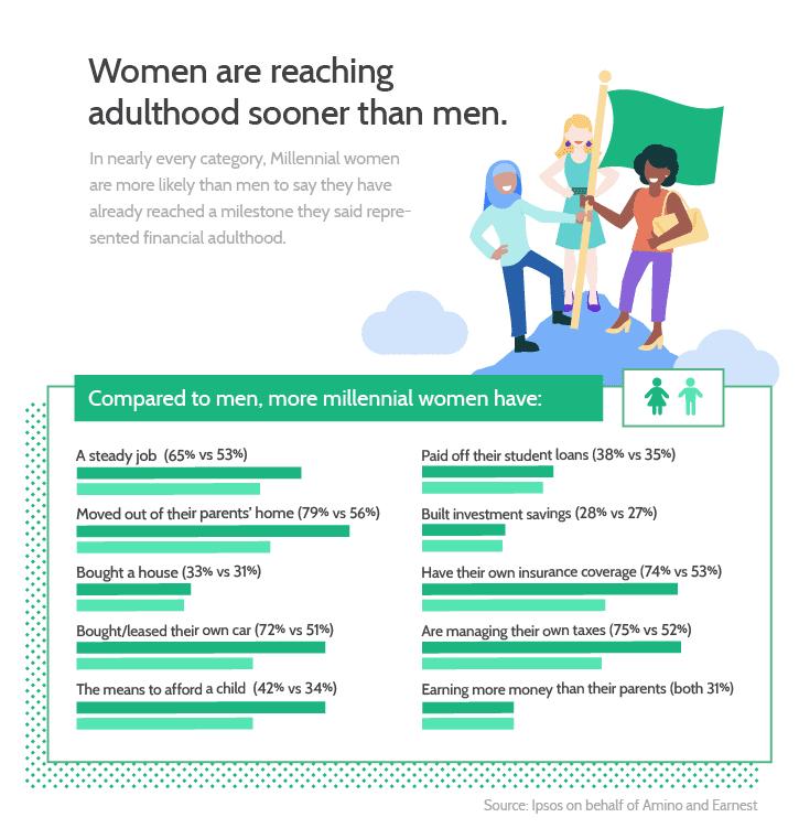 Chart asset: men women adulting
