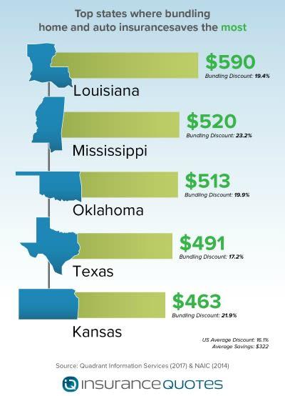 Top states insurance bundles