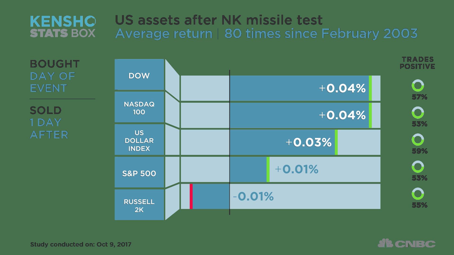 US stocks after NK missile test