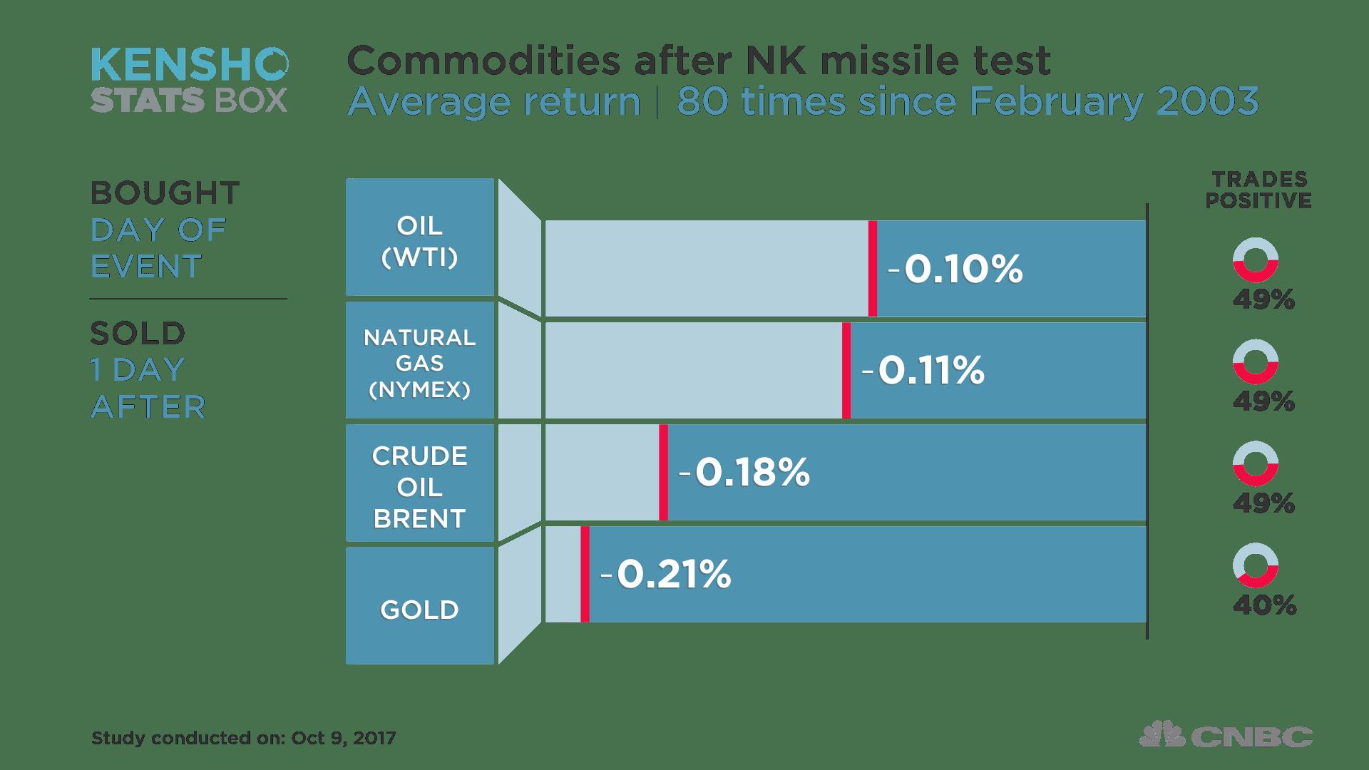 Crude after NK missile test