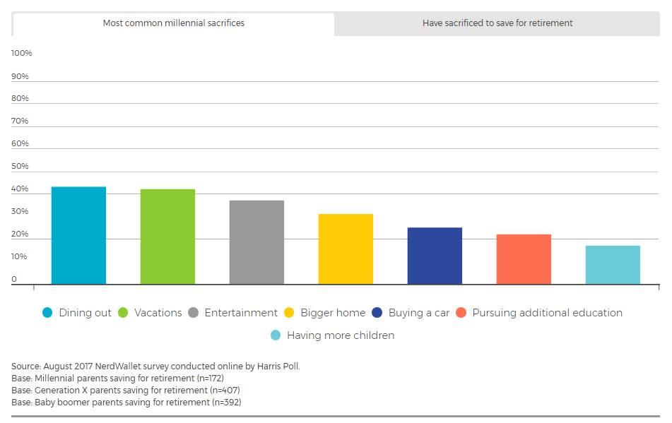 Chart Asset: Nerd Wallet Millennial Parents