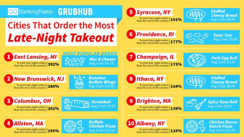 ONE TIME USE: Grubhub table