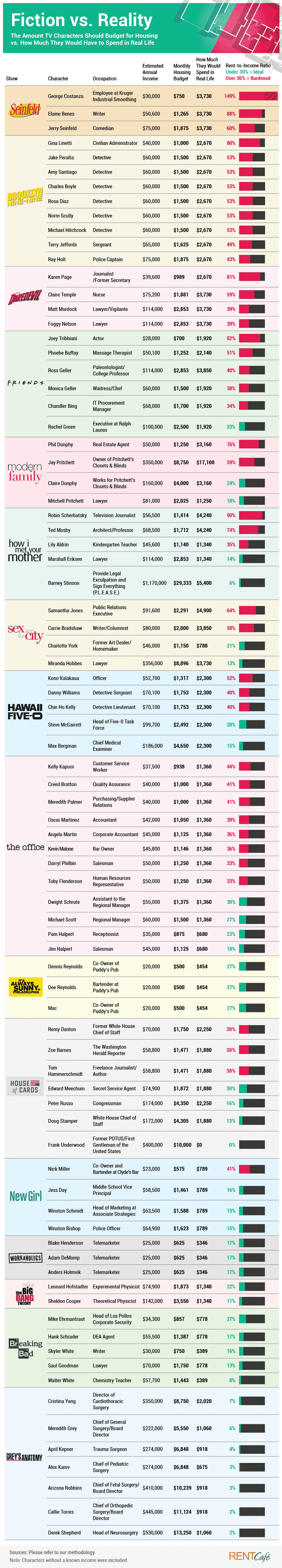 Chart asset: TV characters housing cost