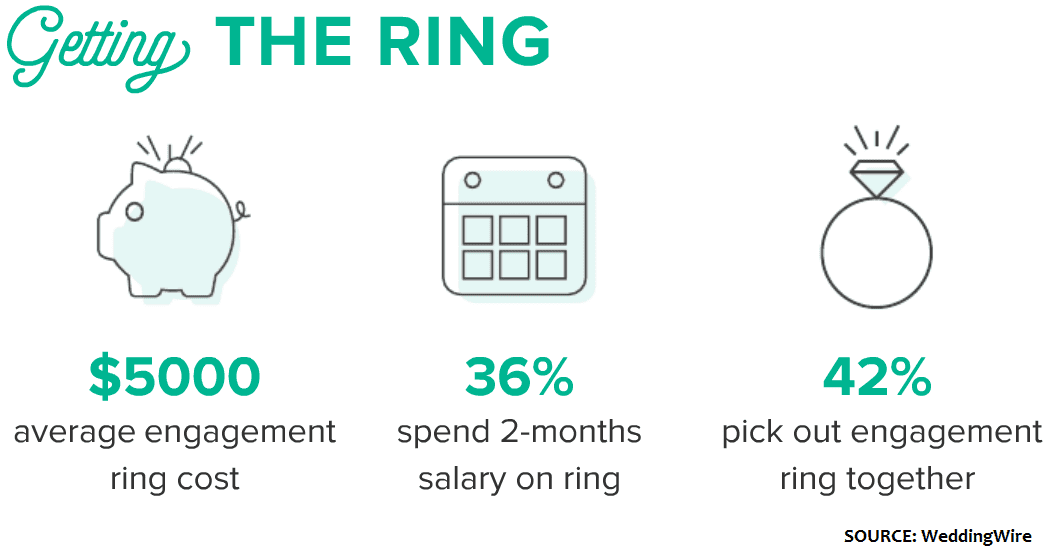 Engagement ring shopping stats