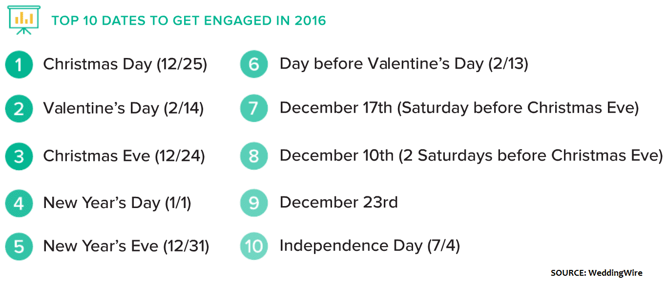 Engagement dates 2