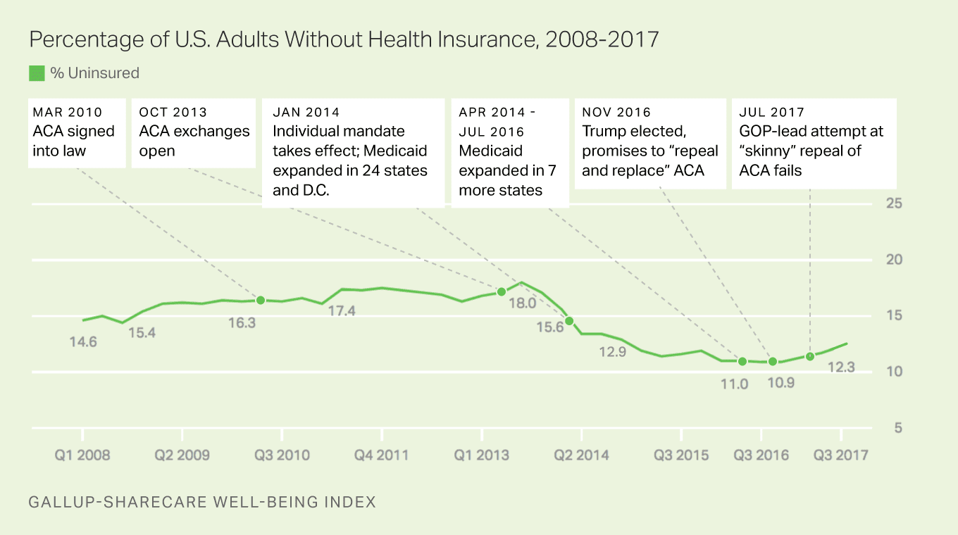 Percentage of US Adults without health insurance 2008-2017