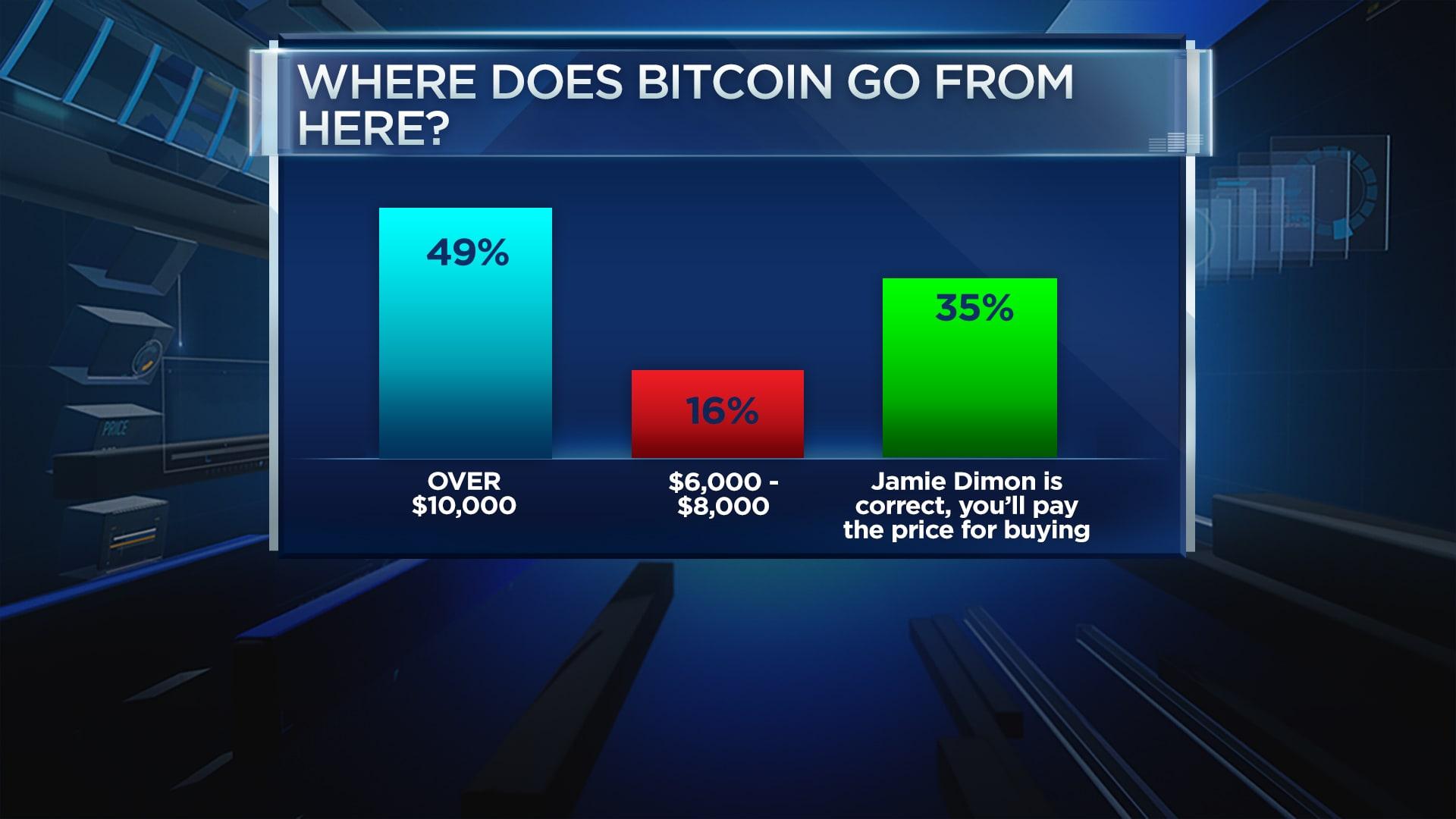 Bitcoin survey