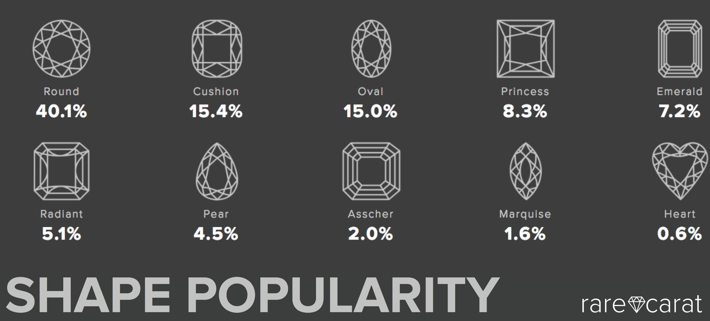 Diamond shapes RareCarat