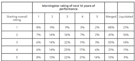 Morning Star ratings