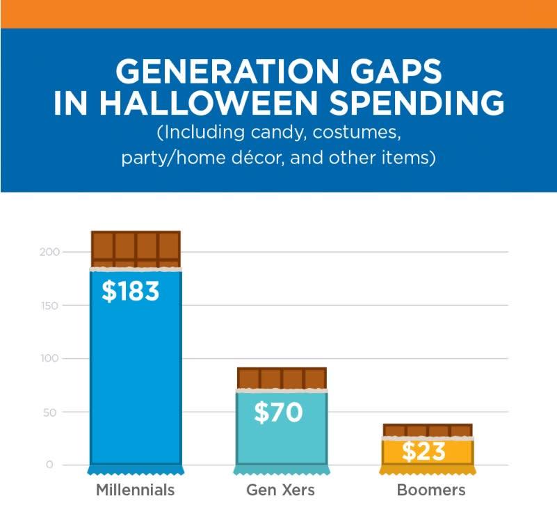 Chart Asset: CIT Bank Millennial Halloween Spending Image 1