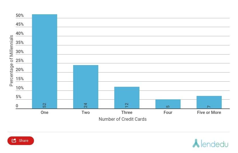 Chart Asset: LendEdu: How many credit cards do millennials have
