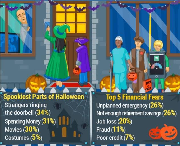 Chart Asset: Wallet Hub Halloween Americans Biggest Financial Fears 1