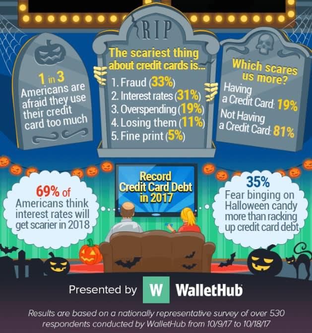 Chart Asset: Wallet Hub Halloween Americans Biggest Financial Fears 2
