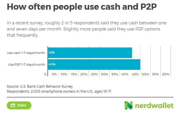 Chart Asset: Nerd Wallet Cash vs. P2P 2