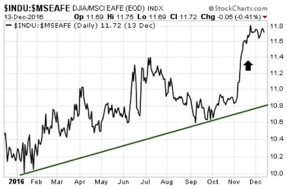 CHART Dow Jone MSCI EAFE Investopedia 171106 EC