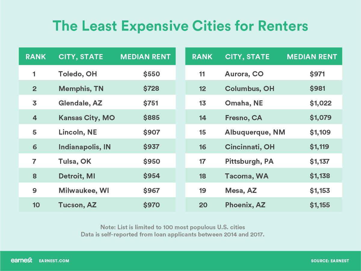 Chart asset: Least expensive cities for renters earnest