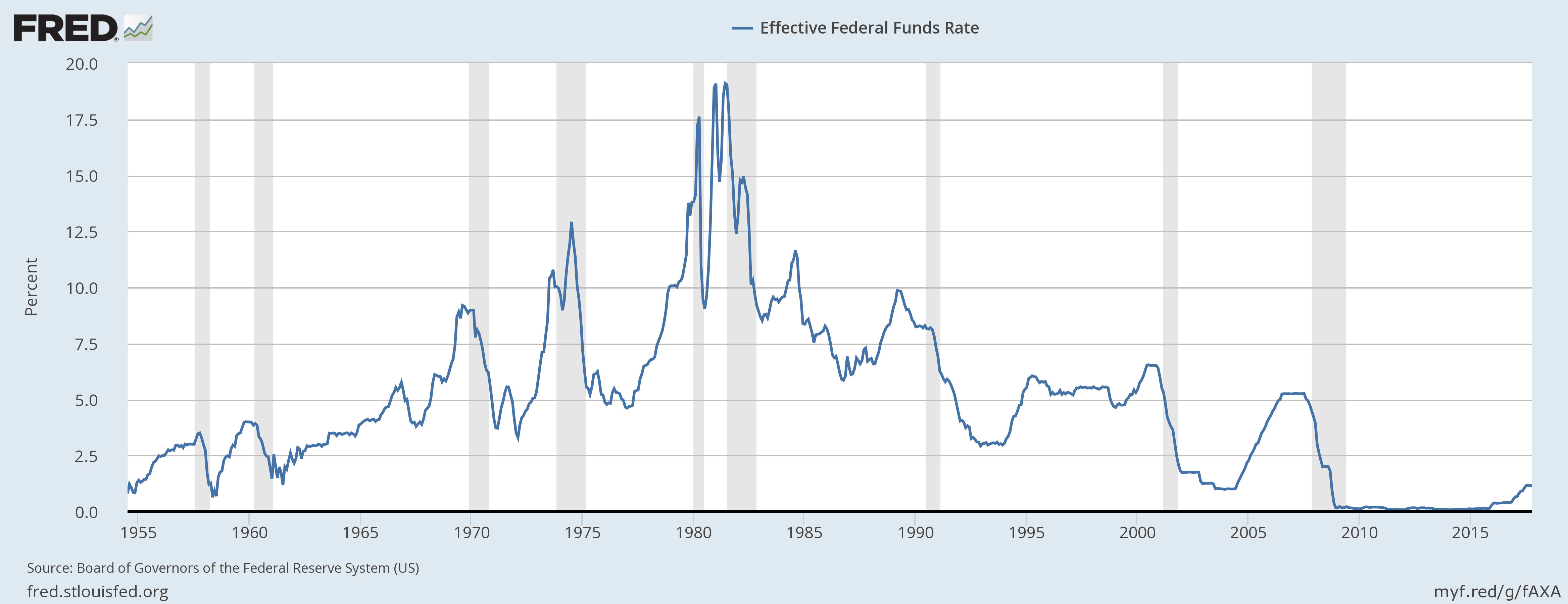 fed funds rate historical OBRIEN
