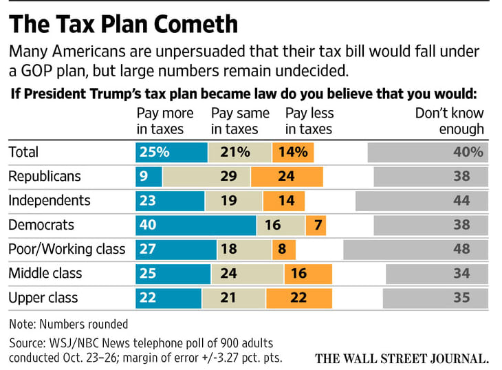 Tax Plan Cometh WSJ/NBC poll