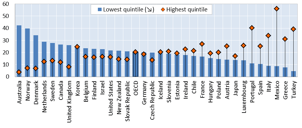 Lowest and highest quintiles of cash benefits