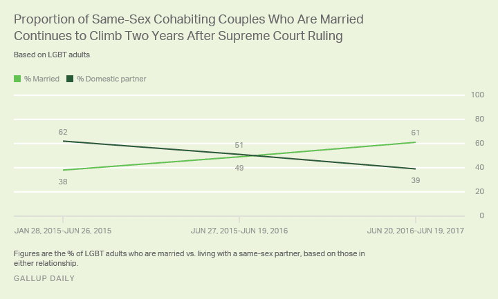 same sex marriage rate