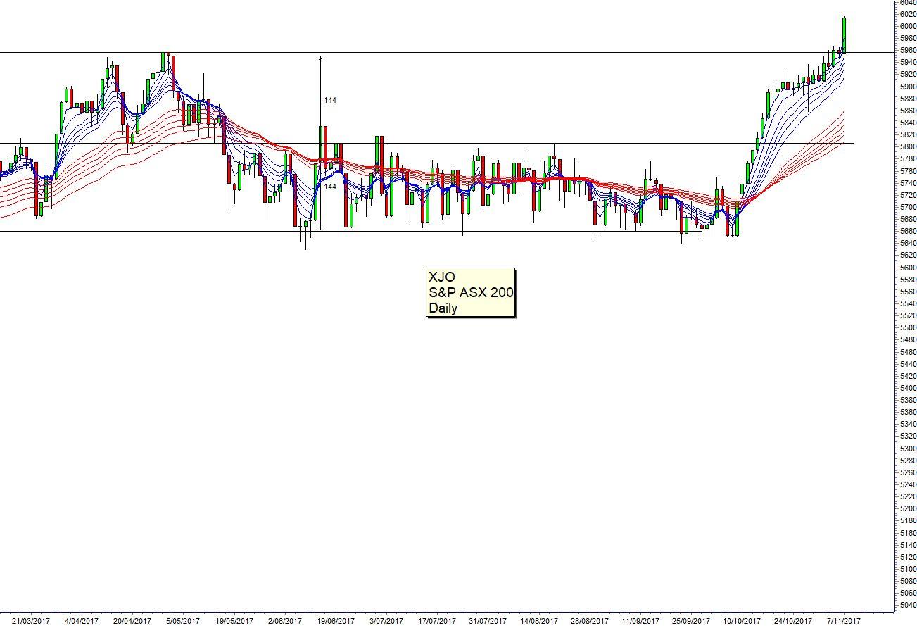Guppy chart 171108 Asia