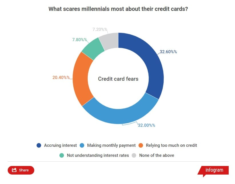 Chart Asset: Millennials' biggest financial fears 2