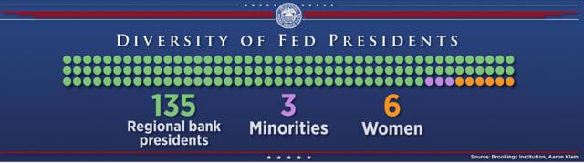 Diversity of Fed Presidents