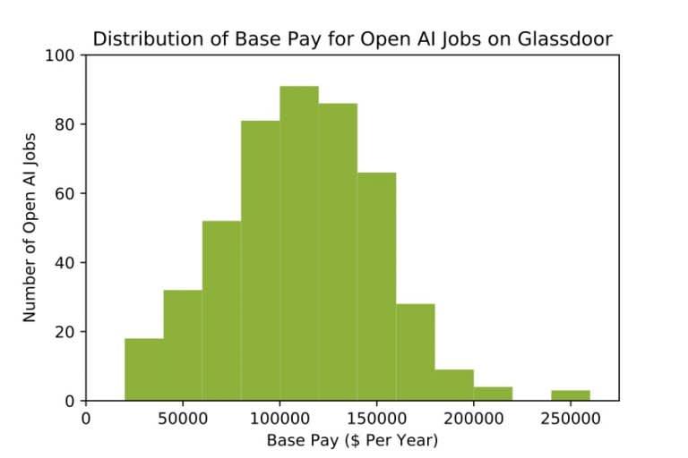 HANDOUT: Glassdoor Top AI Jobs