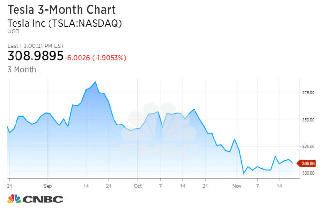 Tesla chart - FERRIS - 171120 EC