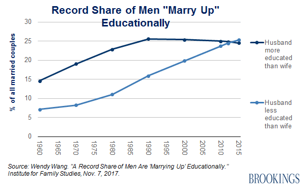 ONE TIME USE Handout: Brookings marry up graph
